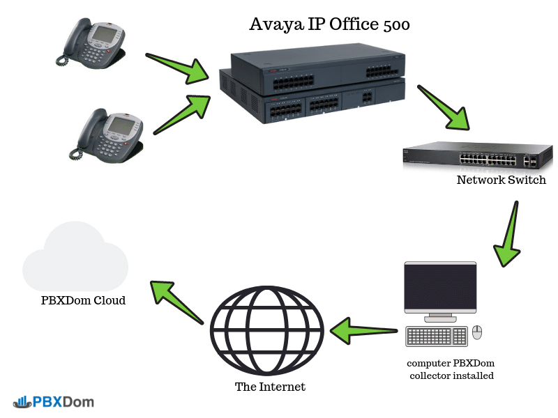 Avaya IP Office 500-PBXDom-Config