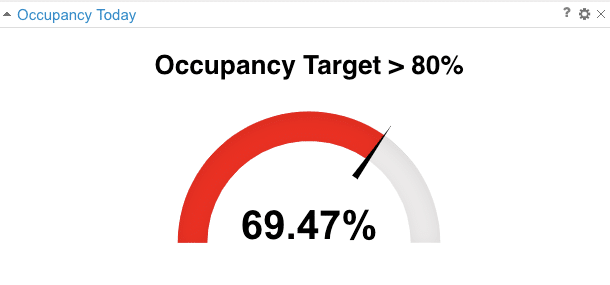 Occupancy-percent-callcenter-widget