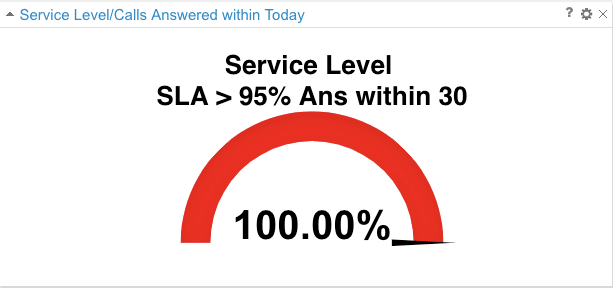SLA-Answeredin30seconds